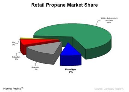 Part de marché gaz