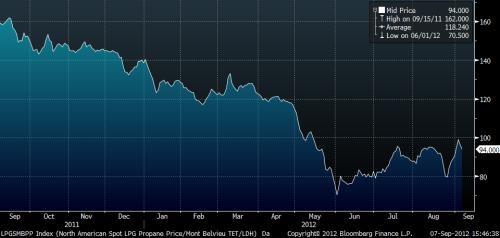 Propane_price USA 2011-2012