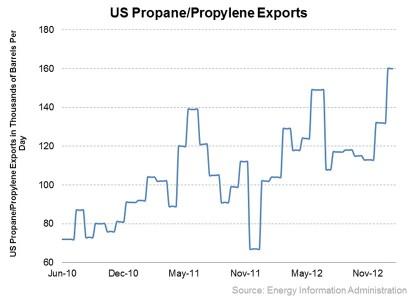US exports propane