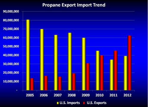 US importexport_032513