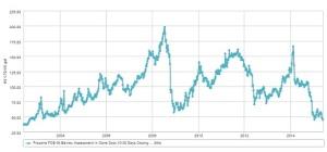 Evolution du propane spot US de 2002 à 2015