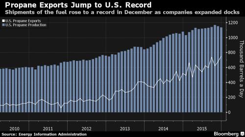 graphique exportation propane us