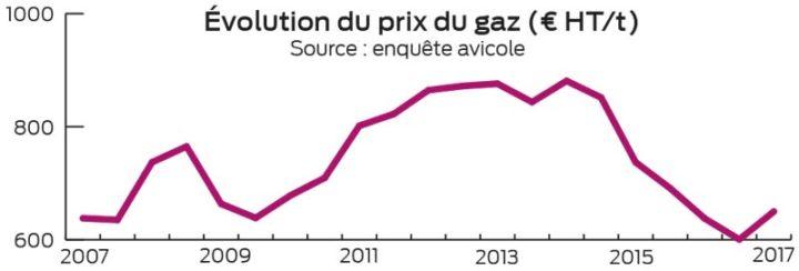 evolution-prix-gaz-720x244
